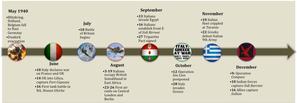 WWII Africa Campaign Map Timeline A
