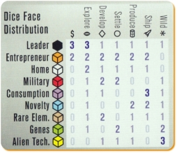 Roll for the Galaxy Ambition Expansion New Sticker Dice Distribution