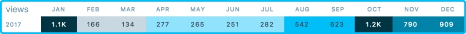 OST Views Per Month.jpg