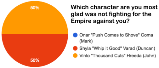 Graph Most Glad Not Fighting Against